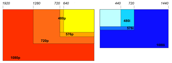 Resolution will increasingly be independent of device constraints. Courtesy Wikimedia Commons Resolutions Chart