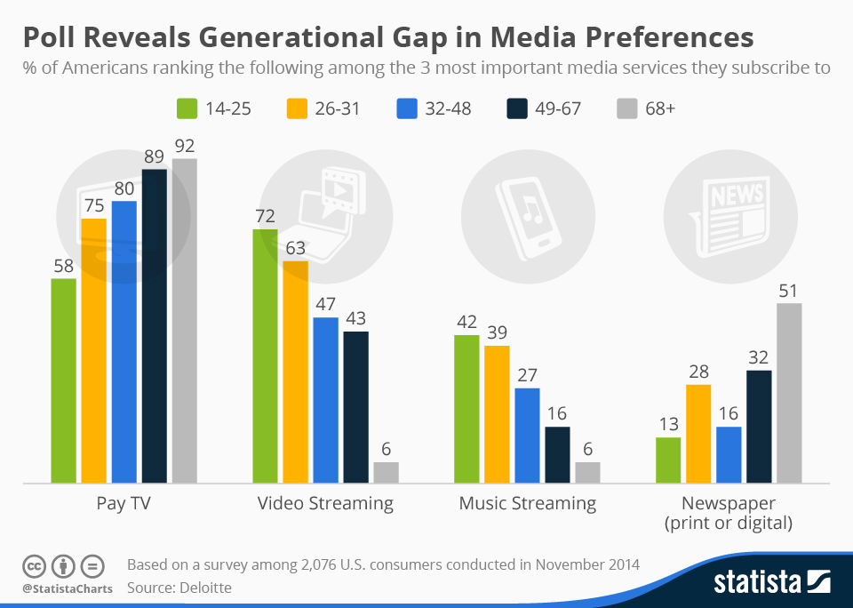 chartoftheday_3457_poll_reveals_generational_gap_in_media_preferences_n_2