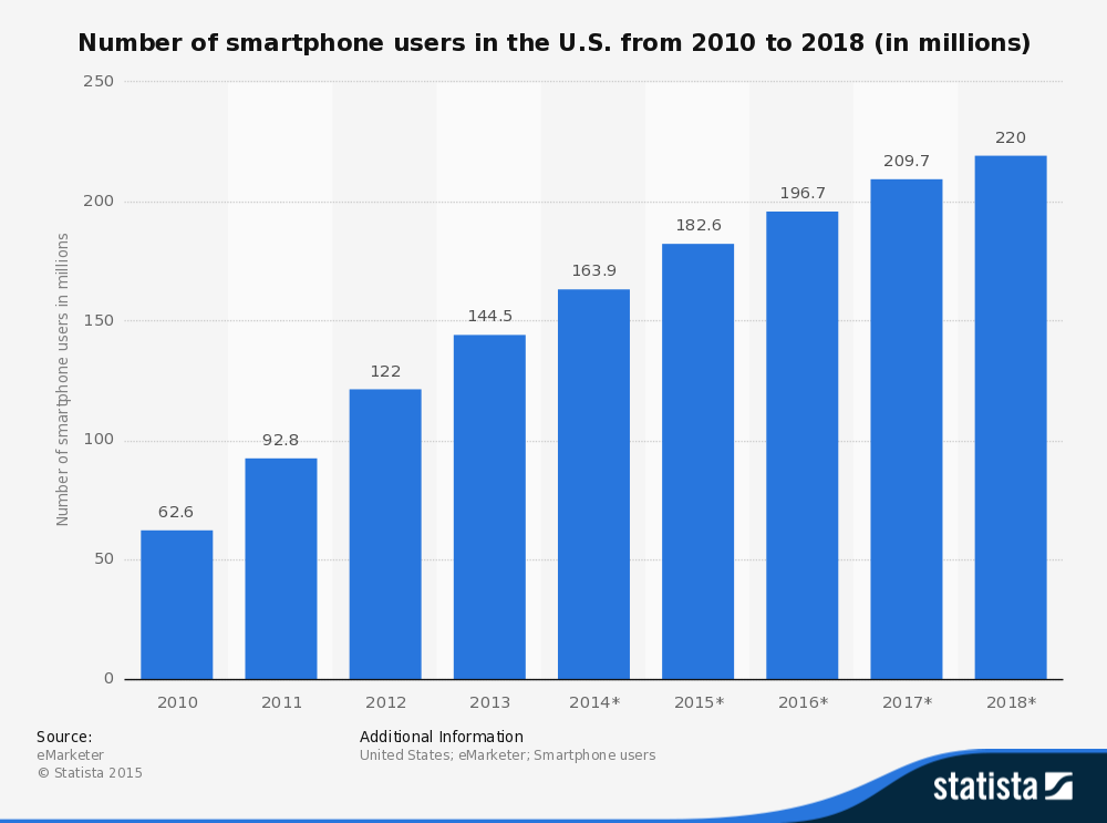 Number of smartphone users in the U.S. from 2010 to 2018 (in millions)