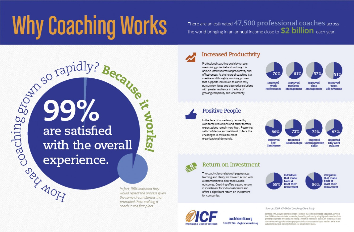 Why_Coaching_Works